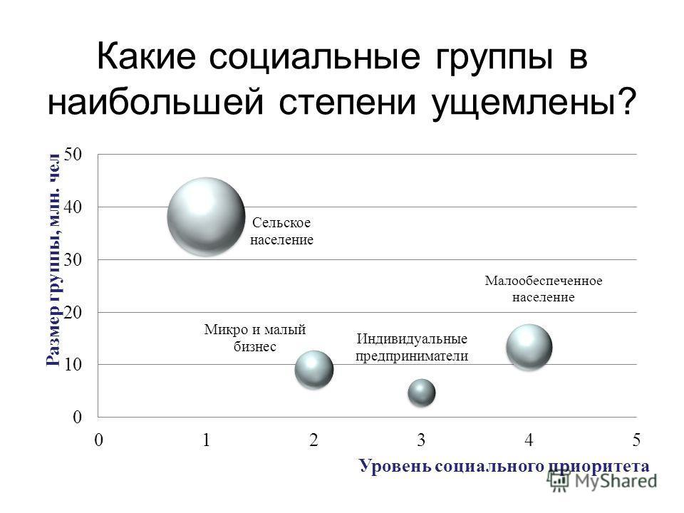 Какие социальные группы в наибольшей степени ущемлены?