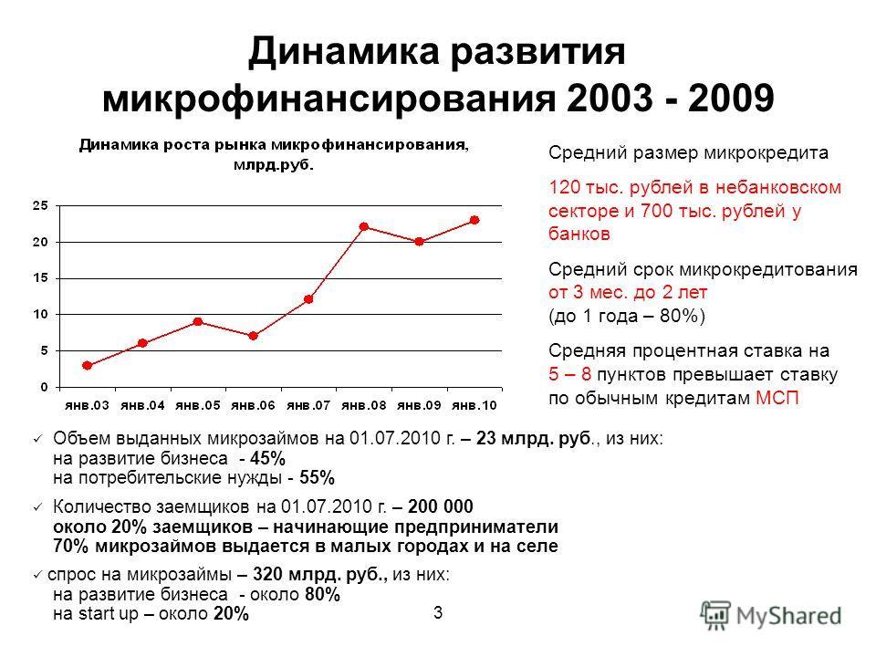 3 Динамика развития микрофинансирования 2003 - 2009 Объем выданных микрозаймов на 01.07.2010 г. – 23 млрд. руб., из них: на развитие бизнеса - 45% на потребительские нужды - 55% Количество заемщиков на 01.07.2010 г. – 200 000 около 20% заемщиков – на