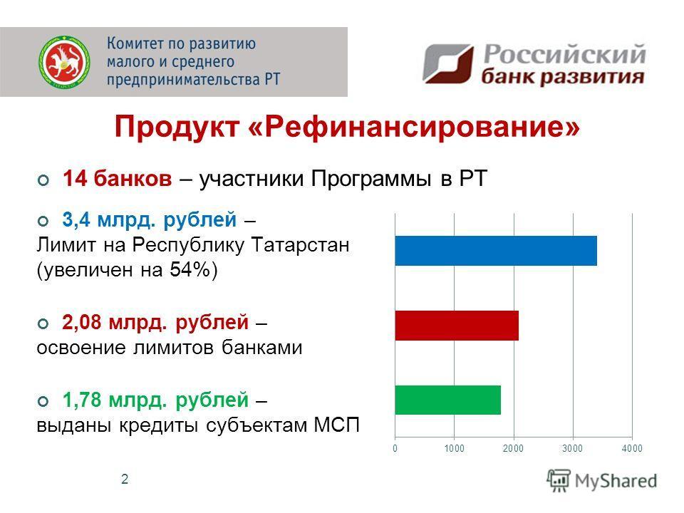 Продукт «Рефинансирование» 14 банков – участники Программы в РТ 3,4 млрд. рублей – Лимит на Республику Татарстан (увеличен на 54%) 2,08 млрд. рублей – освоение лимитов банками 1,78 млрд. рублей – выданы кредиты субъектам МСП 2