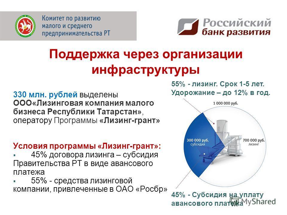 330 млн. рублей выделены ООО«Лизинговая компания малого бизнеса Республики Татарстан», оператору Программы «Лизинг-грант» Условия программы «Лизинг-грант»: 45% договора лизинга – субсидия Правительства РТ в виде авансового платежа 55% - средства лизи