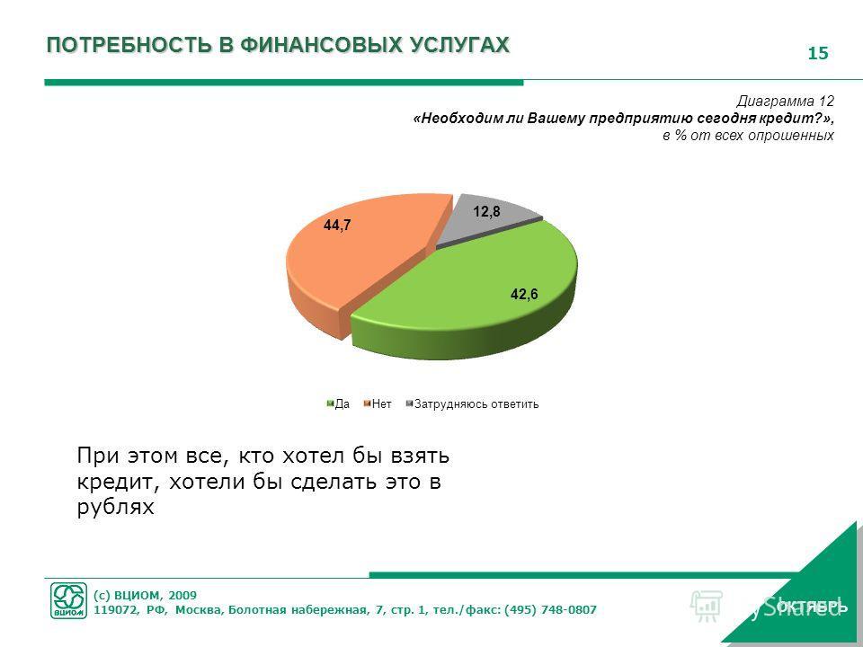 (с) ВЦИОМ, 2009 119072, РФ, Москва, Болотная набережная, 7, стр. 1, тел./факс: (495) 748-0807 15 ОКТЯБРЬ Диаграмма 12 «Необходим ли Вашему предприятию сегодня кредит?», в % от всех опрошенных ПОТРЕБНОСТЬ В ФИНАНСОВЫХ УСЛУГАХ При этом все, кто хотел б