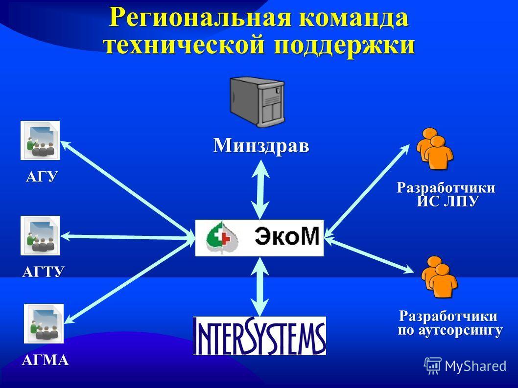 Региональная команда технической поддержки Минздрав АГУ АГТУ АГМА Разработчики ИС ЛПУ ИС ЛПУ Разработчики по аутсорсингу по аутсорсингу