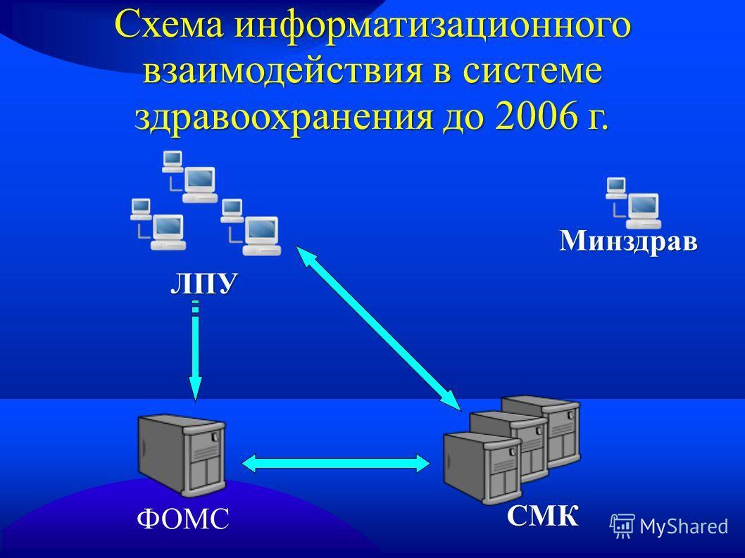 Схема информатизационного взаимодействия в системе здравоохранения до 2006 г. ФОМС ЛПУ Минздрав СМК