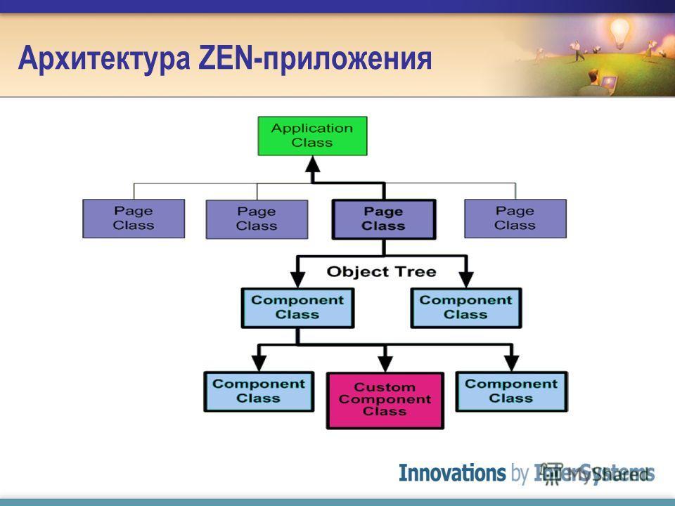 Архитектура ZEN-приложения