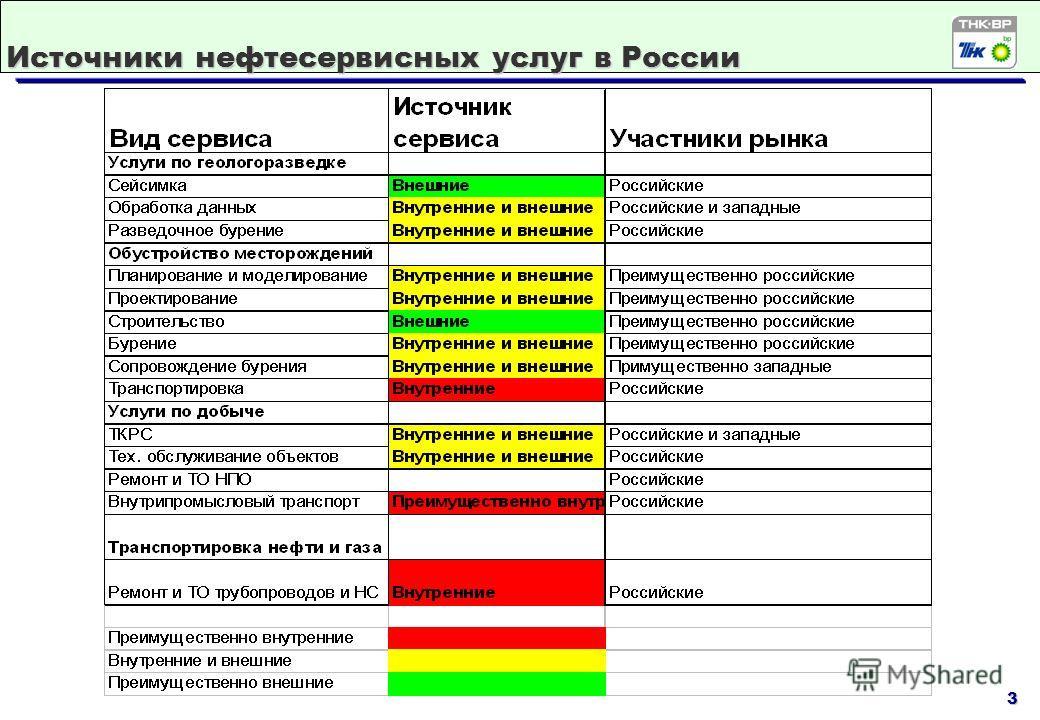 3 Источники нефтесервисных услуг в России