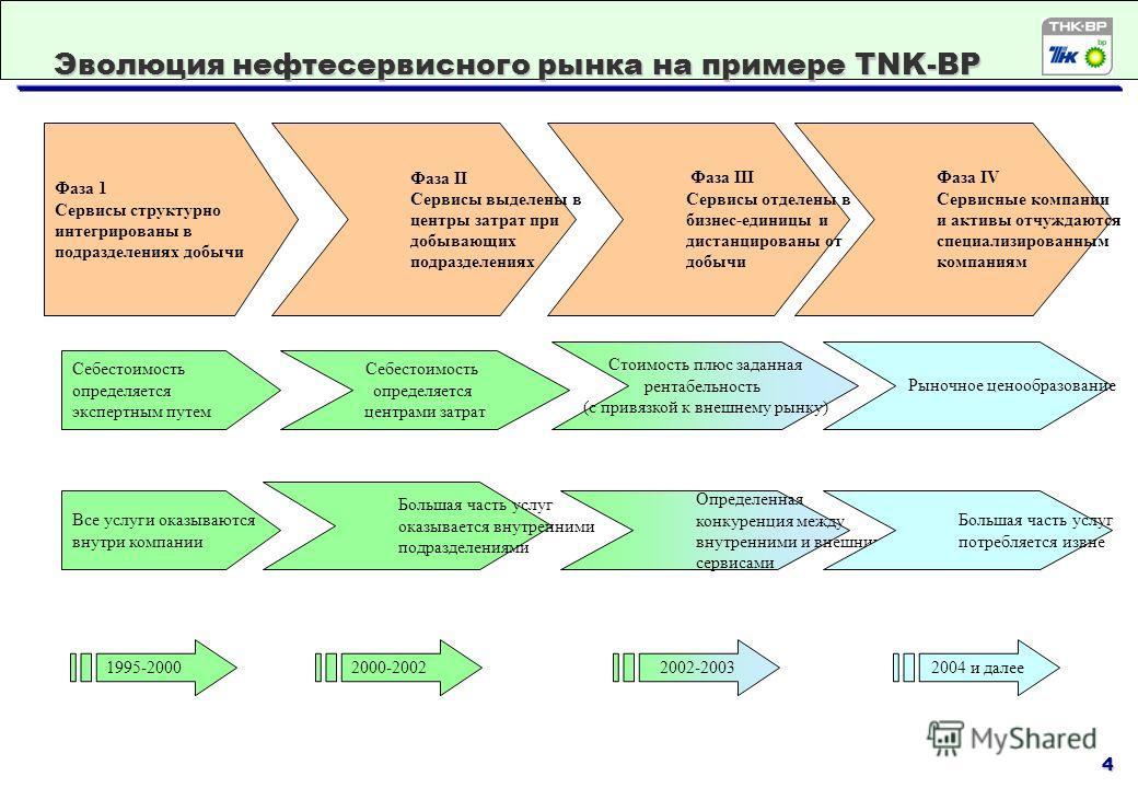 4 Эволюция нефтесервисного рынка на примере TNK-BP Фаза 1 Сервисы структурно интегрированы в подразделениях добычи Фаза II Сервисы выделены в центры затрат при добывающих подразделениях Фаза III Сервисы отделены в бизнес-единицы и дистанцированы от д
