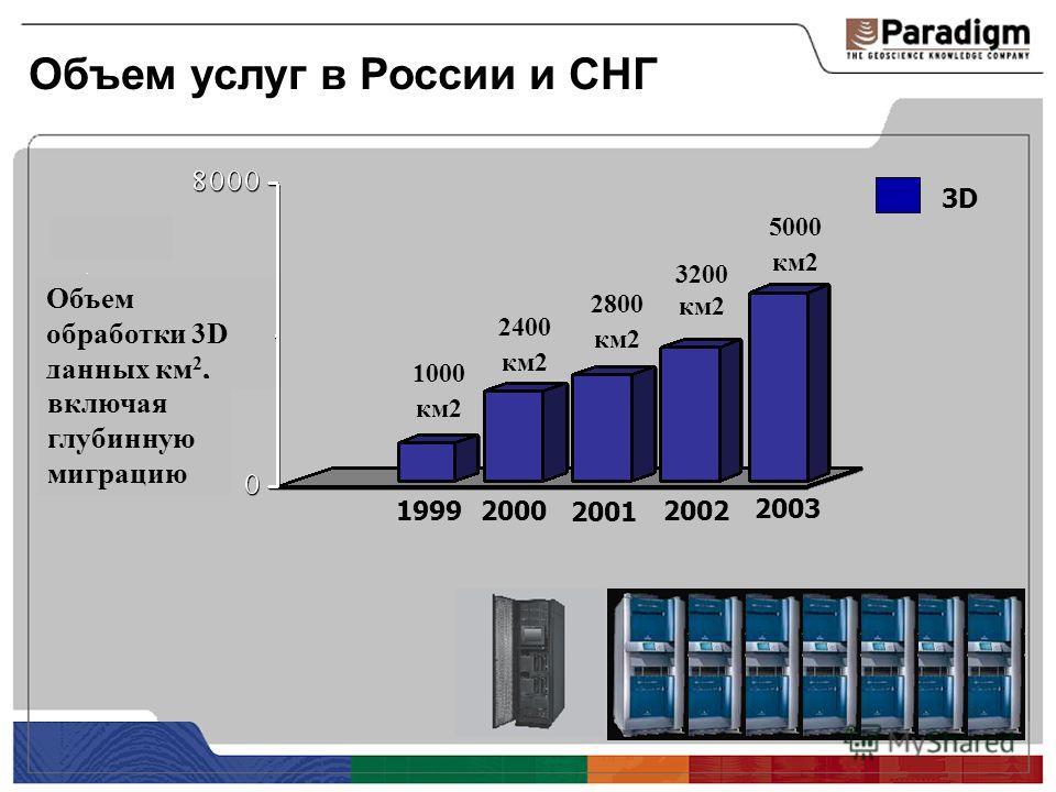Объем услуг в России и СНГ 19992000 2001 2002 3D 3200 км2 2800 км2 2400 км2 Объем обработки 3D данных км 2, 2003 5000 км2 1000 км2 включая глубинную миграцию