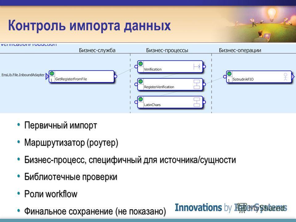 Контроль импорта данных Первичный импорт Первичный импорт Маршрутизатор (роутер) Маршрутизатор (роутер) Бизнес-процесс, специфичный для источника/сущности Бизнес-процесс, специфичный для источника/сущности Библиотечные проверки Библиотечные проверки