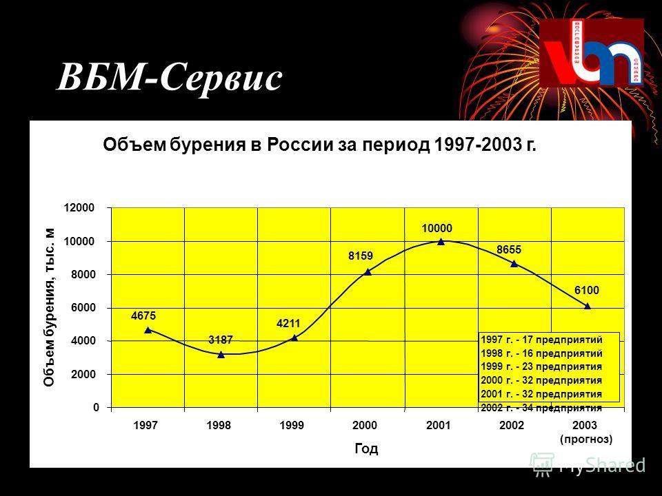 Объем бурения в России за период 1997-2003 г. 6100 8655 10000 8159 4211 3187 4675 0 2000 4000 6000 8000 10000 12000 1997199819992000200120022003 Год Объем бурения, тыс. м 1997 г. - 17 предприятий 1998 г. - 16 предприятий 1999 г. - 23 предприятия 2000