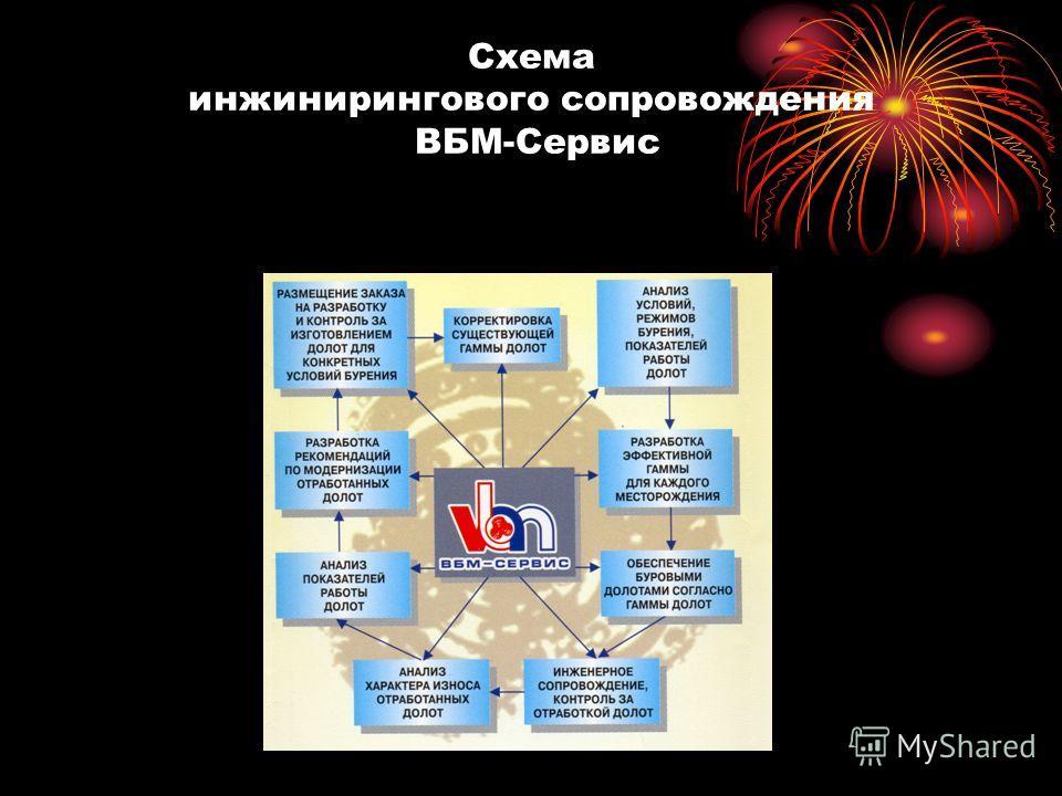 Схема инжинирингового сопровождения ВБМ-Сервис