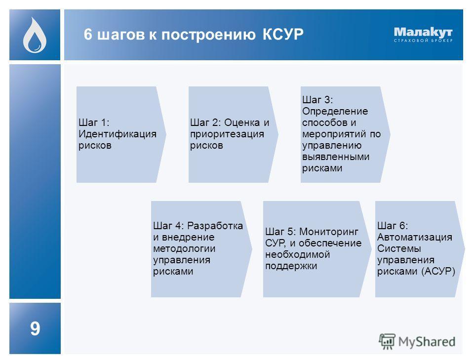 9 6 шагов к построению КСУР Шаг 1: Идентификация рисков Шаг 6: Автоматизация Системы управления рисками (АСУР) Шаг 2: Оценка и приоритезация рисков Шаг 3: Определение способов и мероприятий по управлению выявленными рисками Шаг 4: Разработка и внедре