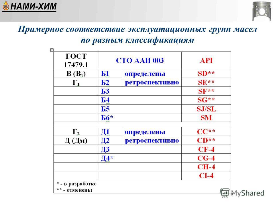 Примерное соответствие эксплуатационных групп масел по разным классификациям