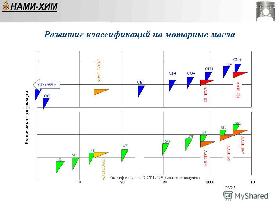 Развитие классификаций на моторные масла Развитие классификаций