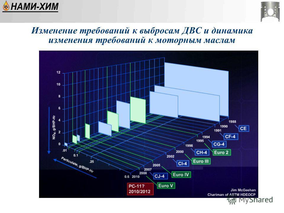 Изменение требований к выбросам ДВС и динамика изменения требований к моторным маслам