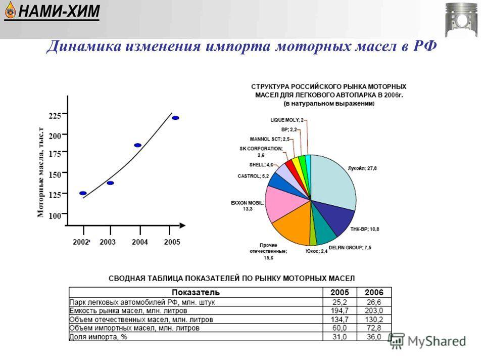Динамика изменения импорта моторных масел в РФ