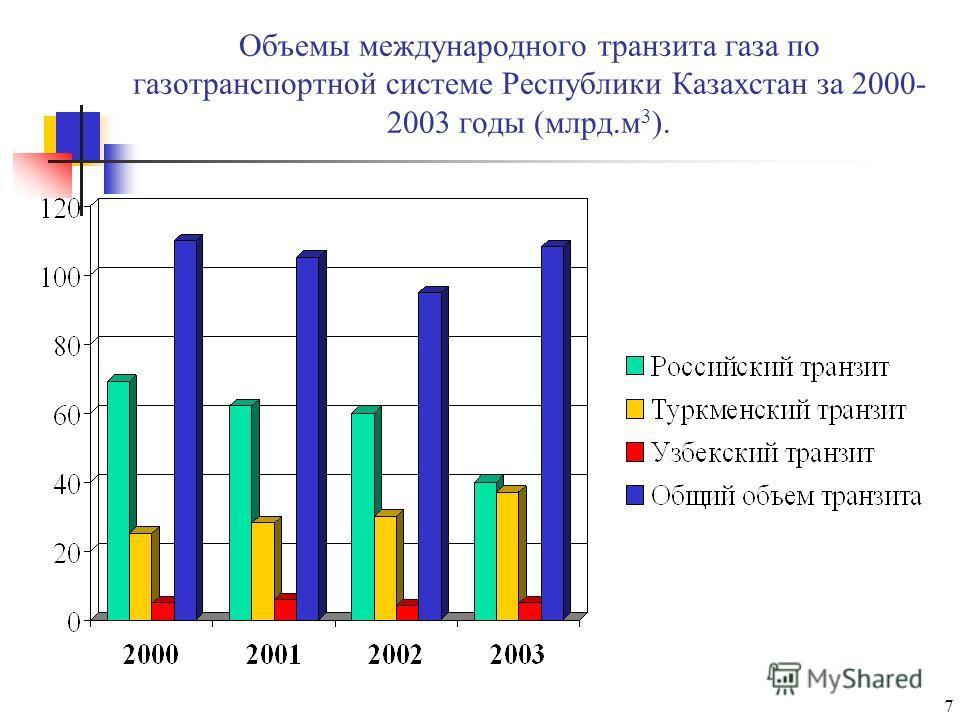 7 Объемы международного транзита газа по газотранспортной системе Республики Казахстан за 2000- 2003 годы (млрд.м 3 ).