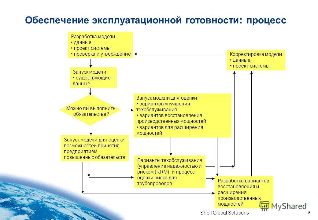 Shell Global Solutions 6 Обеспечение эксплуатационной готовности: процесс Разработка модели данные проект системы проверка и утверждение Запуск модели существующие данные Можно ли выполнить обязательства? Запуск модели для оценки возможностей приняти