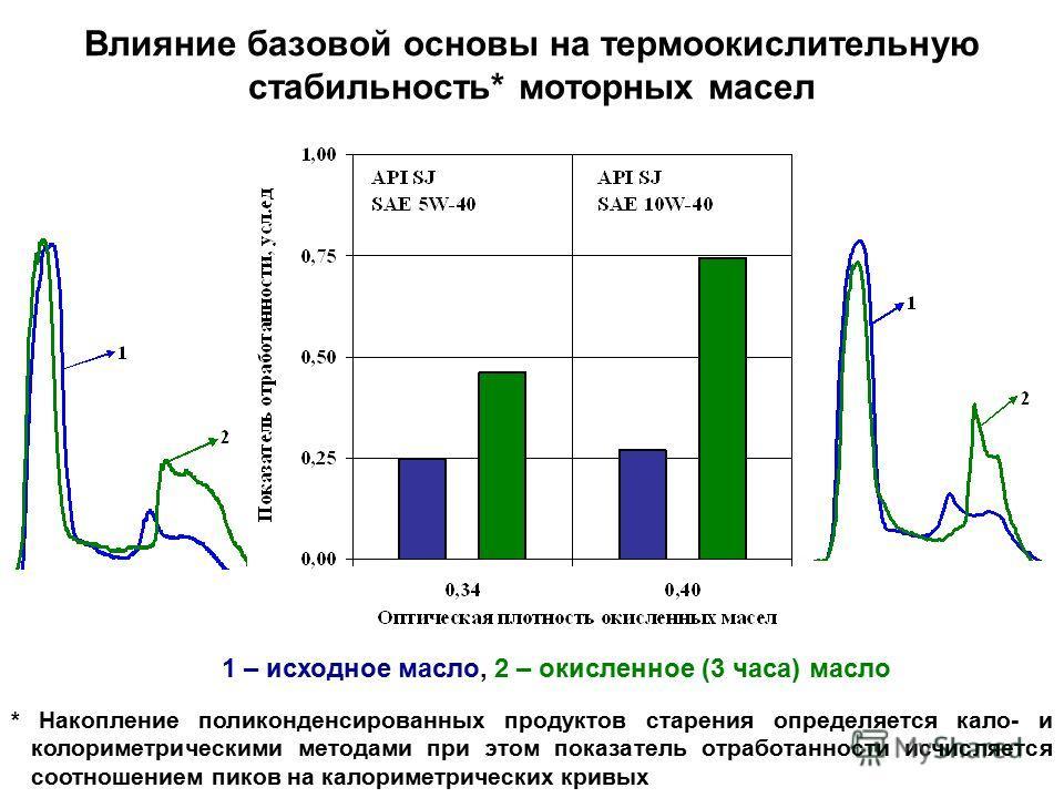 Влияние базовой основы на термоокислительную стабильность* моторных масел 1 – исходное масло, 2 – окисленное (3 часа) масло * Накопление поликонденсированных продуктов старения определяется кало- и колориметрическими методами при этом показатель отра