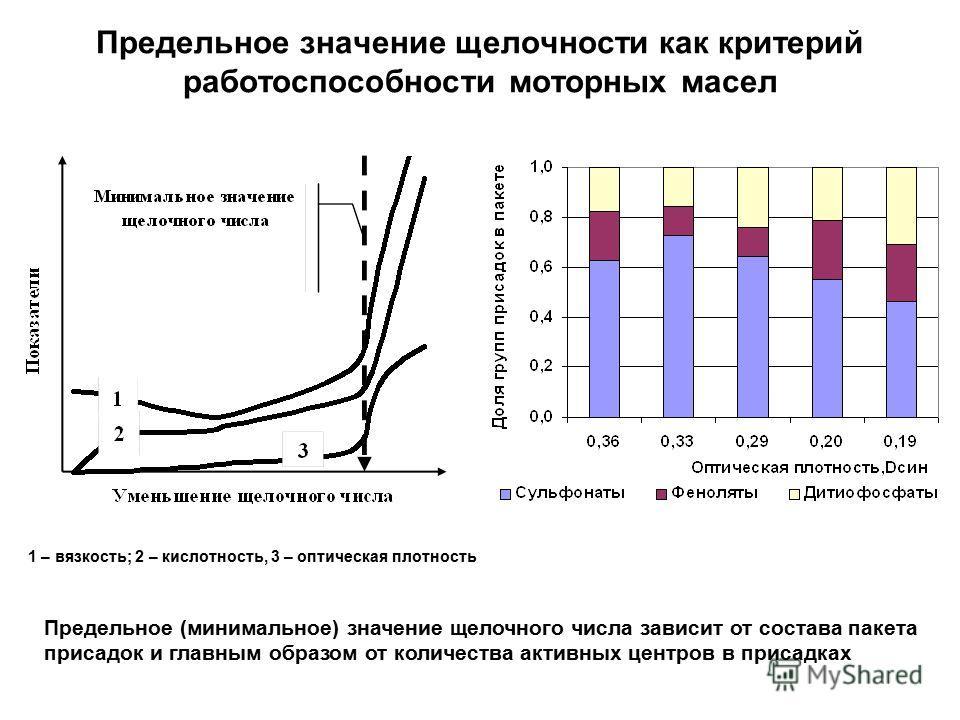 Предельное значение щелочности как критерий работоспособности моторных масел 1 – вязкость; 2 – кислотность, 3 – оптическая плотность Предельное (минимальное) значение щелочного числа зависит от состава пакета присадок и главным образом от количества