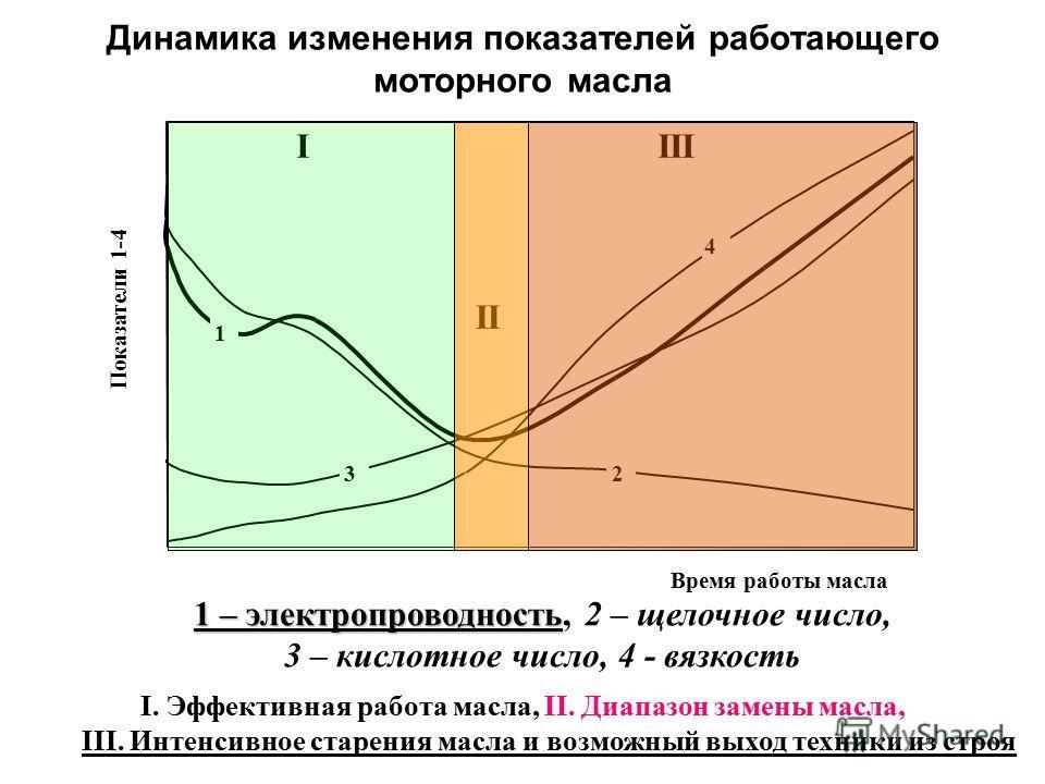 Динамика изменения показателей работающего моторного масла 1 – электропроводность 1 – электропроводность, 2 – щелочное число, 3 – кислотное число, 4 - вязкость I. Эффективная работа масла, II. Диапазон замены масла, III. Интенсивное старения масла и