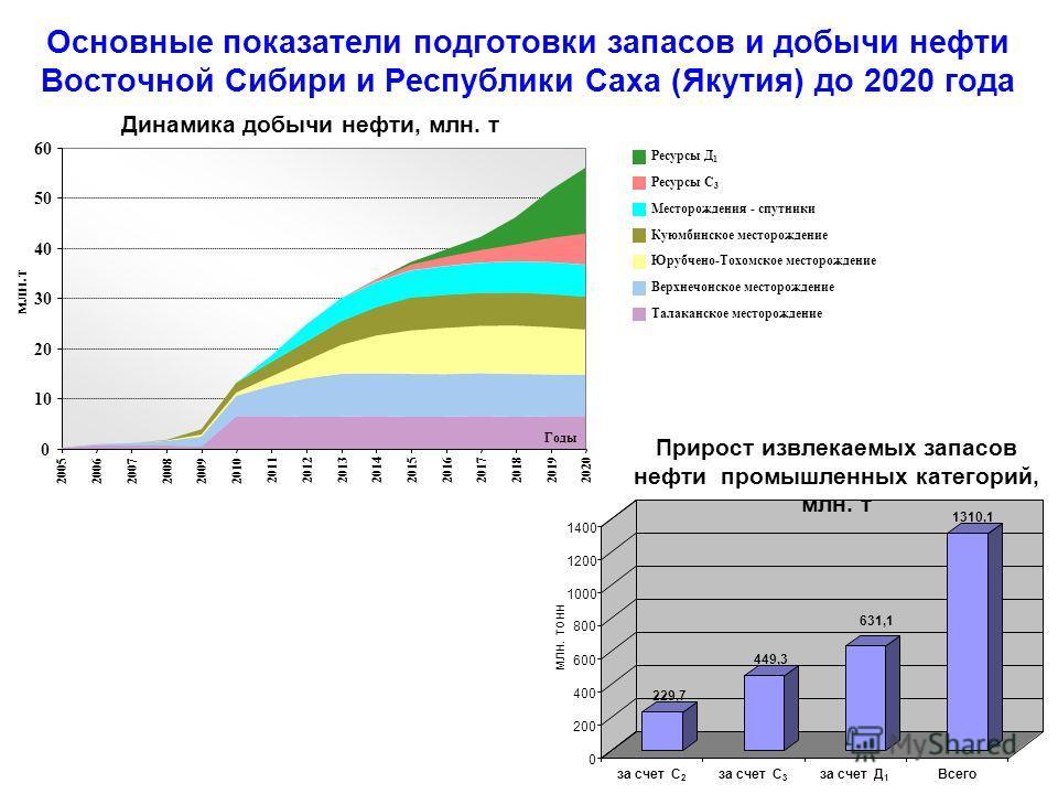 0 10 20 30 40 50 60 200520062007200820092010 2011201220132014201520162017201820192020 млн.т Основные показатели подготовки запасов и добычи нефти Восточной Сибири и Республики Саха (Якутия) до 2020 года Динамика добычи нефти, млн. т Ресурсы Д 1 Ресур