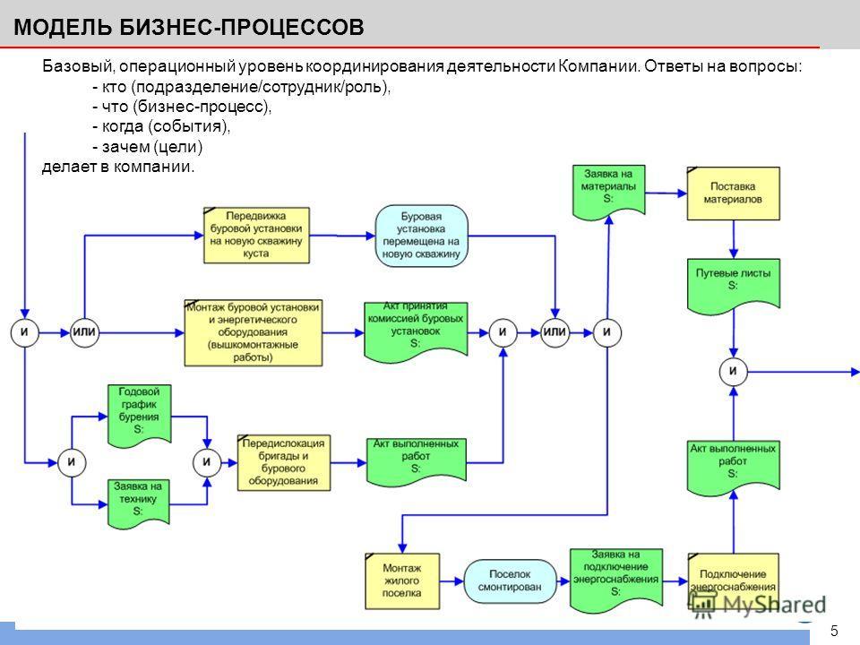 5 МОДЕЛЬ БИЗНЕС-ПРОЦЕССОВ Базовый, операционный уровень координирования деятельности Компании. Ответы на вопросы: - кто (подразделение/сотрудник/роль), - что (бизнес-процесс), - когда (события), - зачем (цели) делает в компании.