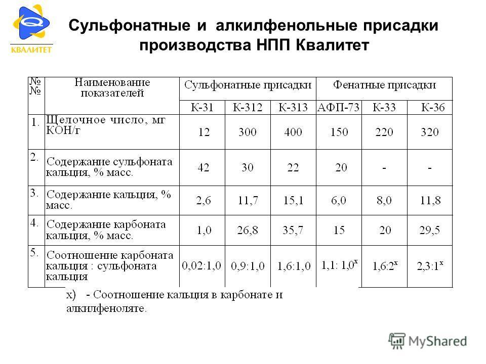 Сульфонатные и алкилфенольные присадки производства НПП Квалитет