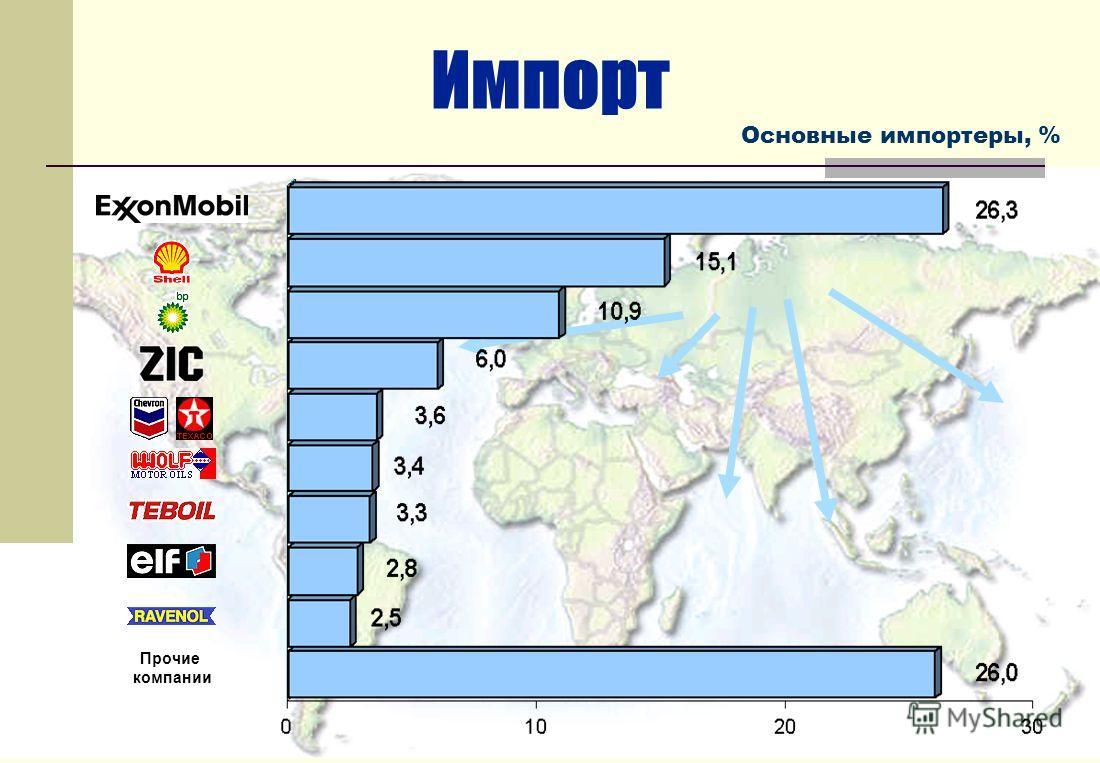 Импорт Основные импортеры, % Прочие компании
