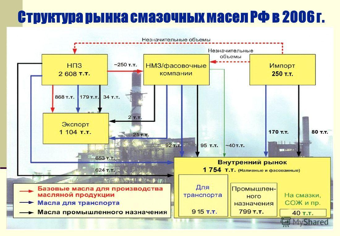 Структура рынка смазочных масел РФ в 2006 г.