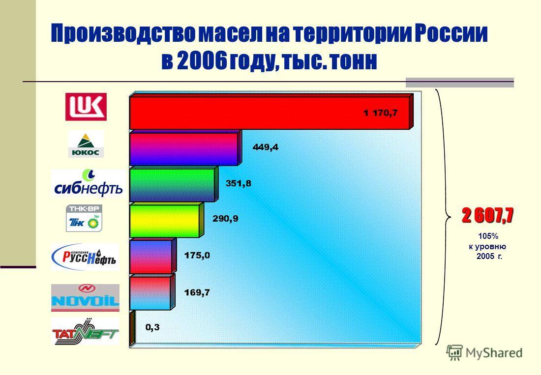 Производство масел на территории России в 2006 году, тыс. тонн 2 607,7 105% к уровню 2005 г.