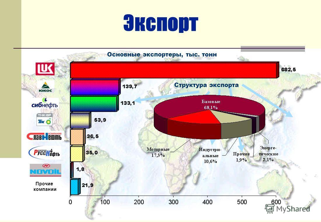 Экспорт Основные экспортеры, тыс. тонн Структура экспорта Прочие компании