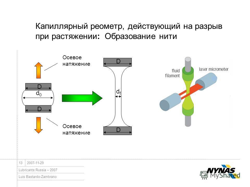 Luis Bastardo-Zambrano Lubricants Russia – 2007 132007-11-29 Капиллярный реометр, действующий на разрыв при растяжении: Образование нити Осевое натяжение d0d0 D D dfdf D D