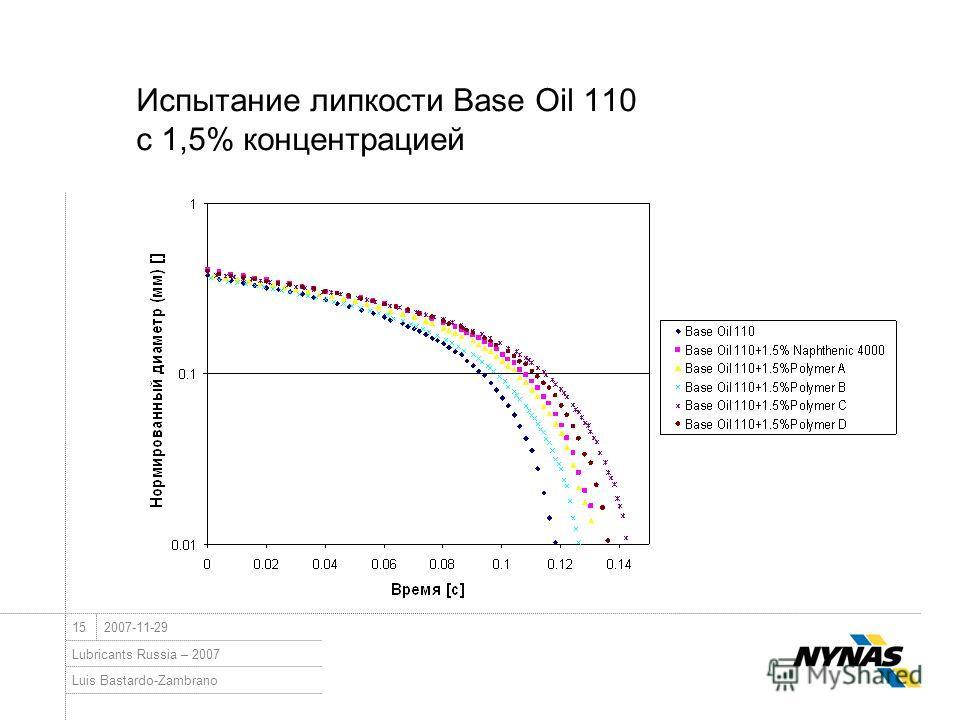 Luis Bastardo-Zambrano Lubricants Russia – 2007 152007-11-29 Испытание липкости Base Oil 110 с 1,5% концентрацией