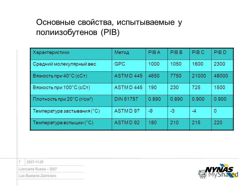 Luis Bastardo-Zambrano Lubricants Russia – 2007 72007-11-29 Основные свойства, испытываемые у полиизобутенов (PIB) ХарактеристикиМетодPIB APIB BPIB CPIB D Средний молекулярный весGPC1000105016002300 Вязкость при 40°C (сСт)ASTM D 445465077502100048000