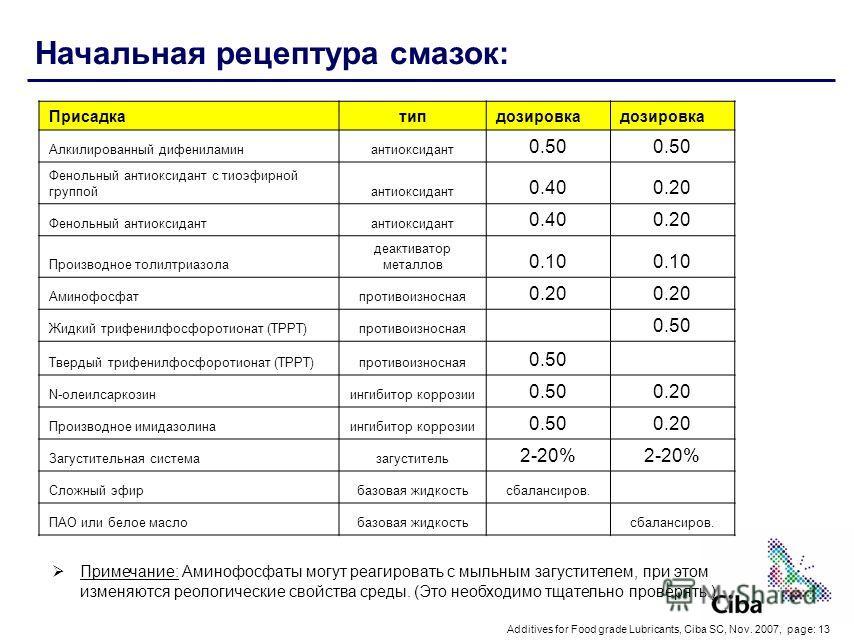 Additives for Food grade Lubricants, Ciba SC, Nov. 2007, page: 13 Начальная рецептура смазок: Примечание: Аминофосфаты могут реагировать с мыльным загустителем, при этом изменяются реологические свойства среды. (Это необходимо тщательно проверять.) П