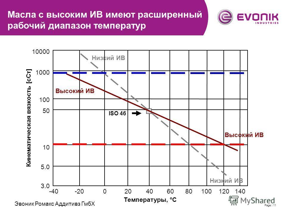 2007-11-28 | Evonik RohMax Additives GmbH | Thomas SchimmelPage | 11 Масла с высоким ИВ имеют расширенный рабочий диапазон температур 3.0 5.0 10 50 100 1000 10000 -40-20020406080100120140 Температуры, °C Кинематическая вязкость [сСт] ISO 46 Высокий И