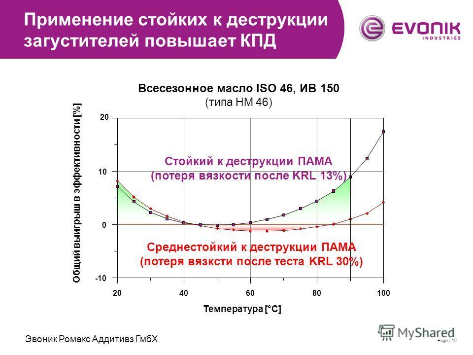 2007-11-28 | Evonik RohMax Additives GmbH | Thomas SchimmelPage | 12 Применение стойких к деструкции загустителей повышает КПД Всесезонное масло ISO 46, ИВ 150 (типа HM 46) 10080604020 Температура [°C] 10 0 -10 Общий выигрыш в эффективности [%] 20 Ср