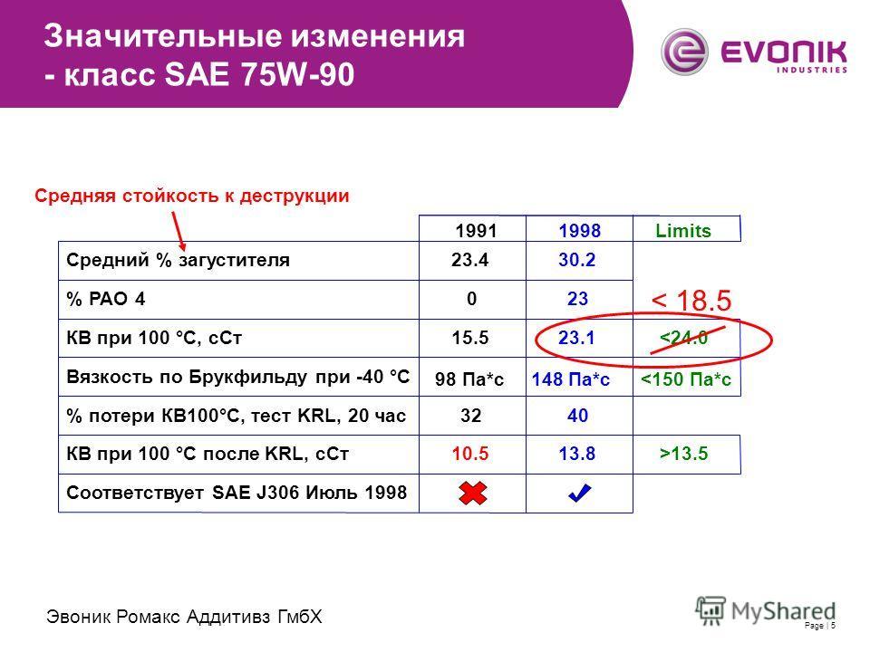 2007-11-28 | Evonik RohMax Additives GmbH | Thomas SchimmelPage | 5 Значительные изменения - класс SAE 75W-90 Средний % загустителя % PAO 4 КВ при 100 °C, сСт Вязкость по Брукфильду при -40 °C % потери КВ100°C, тест KRL, 20 час КВ при 100 °C после KR
