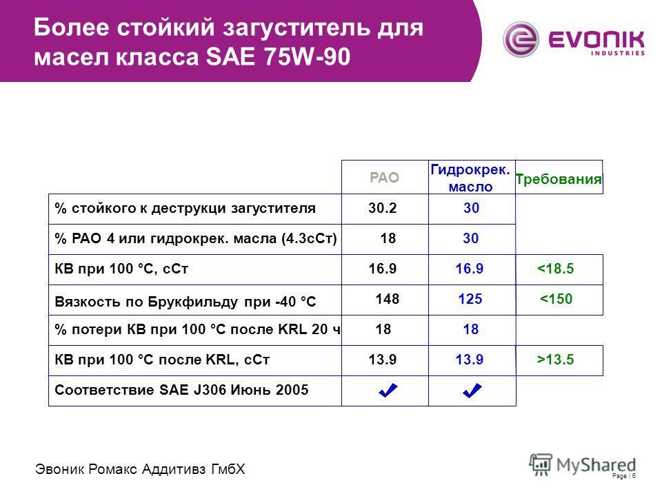 2007-11-28 | Evonik RohMax Additives GmbH | Thomas SchimmelPage | 6 Более стойкий загуститель для масел класса SAE 75W-90 % стойкого к деструкци загустителя % PAO 4 или гидрокрек. масла (4.3сСт) КВ при 100 °C, сСт % потери КВ при 100 °C после KRL 20