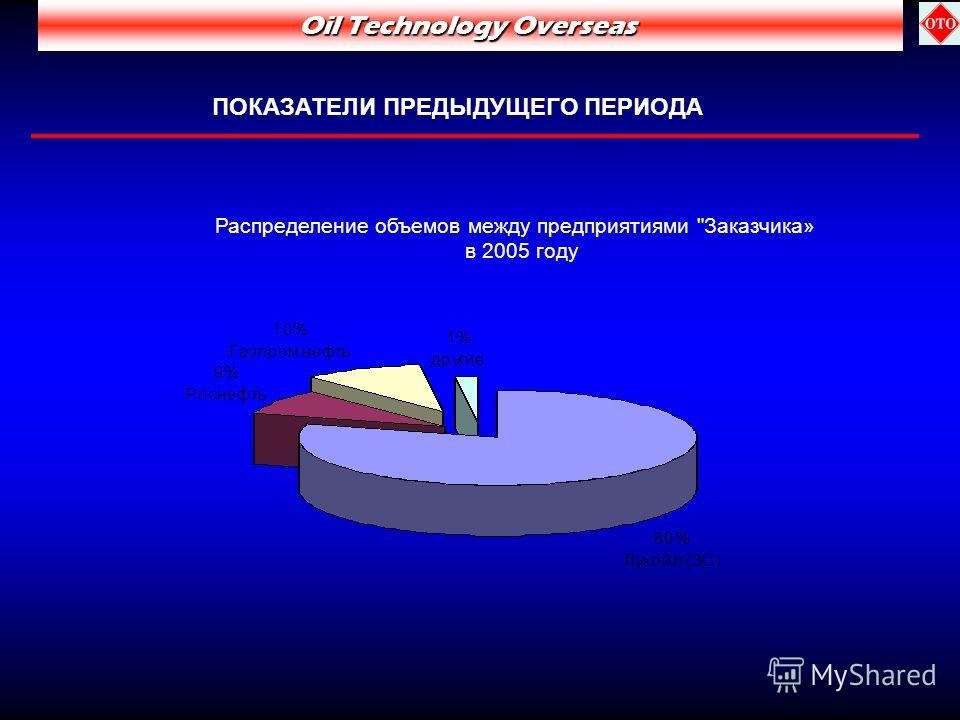 Распределение объемов между предприятиями Заказчика» в 2005 году Oil Technology Overseas ПОКАЗАТЕЛИ ПРЕДЫДУЩЕГО ПЕРИОДА