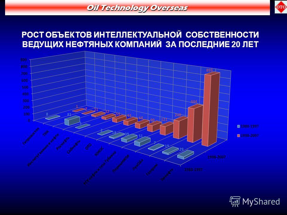РОСТ ОБЪЕКТОВ ИНТЕЛЛЕКТУАЛЬНОЙ СОБСТВЕННОСТИ ВЕДУЩИХ НЕФТЯНЫХ КОМПАНИЙ ЗА ПОСЛЕДНИЕ 20 ЛЕТ Oil Technology Overseas