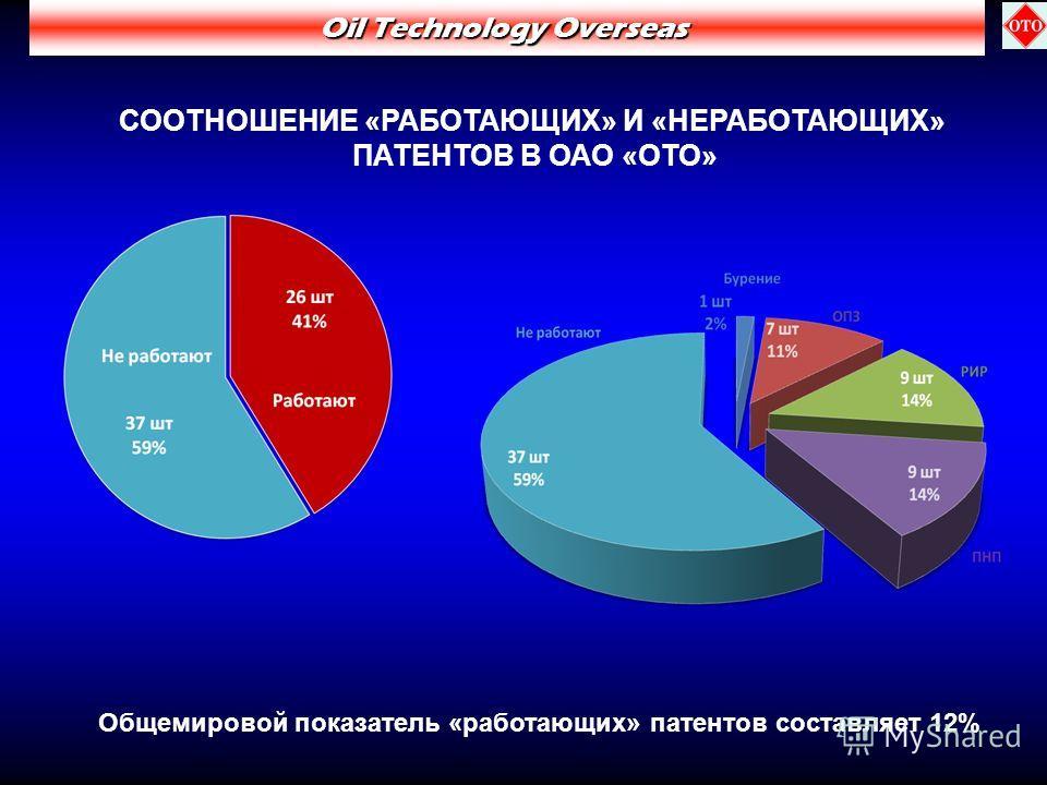 СООТНОШЕНИЕ «РАБОТАЮЩИХ» И «НЕРАБОТАЮЩИХ» ПАТЕНТОВ В ОАО «ОТО» Oil Technology Overseas Общемировой показатель «работающих» патентов составляет 12%
