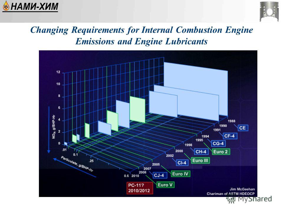 Changing Requirements for Internal Combustion Engine Emissions and Engine Lubricants
