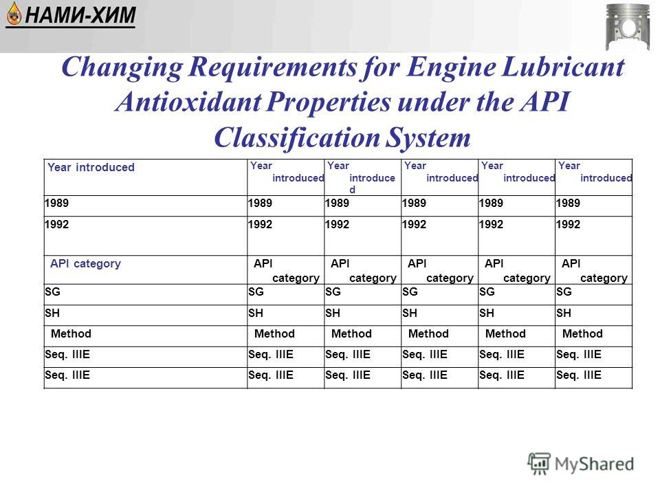Year introduced 1989 1992 API category SG SH Method Seq. IIIE Changing Requirements for Engine Lubricant Antioxidant Properties under the API Classification System