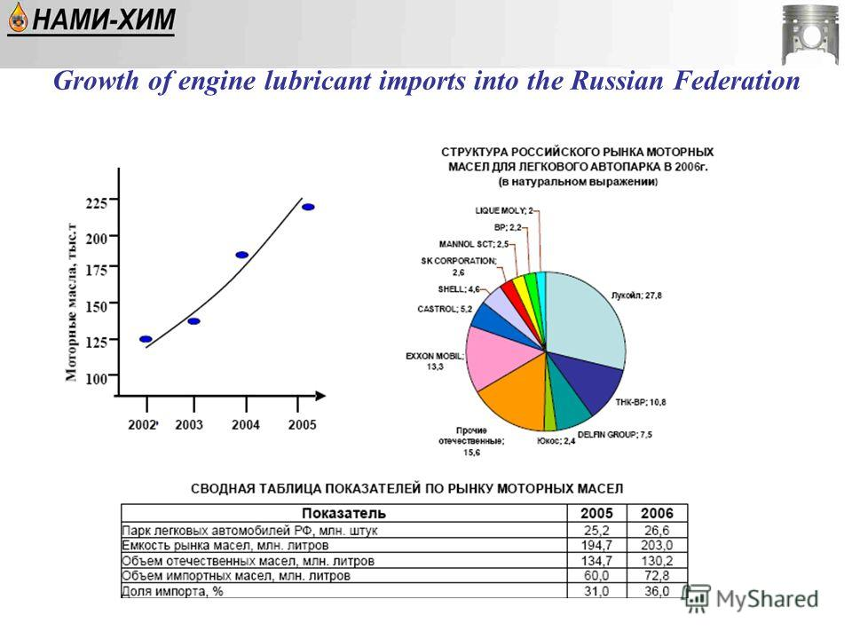 Growth of engine lubricant imports into the Russian Federation