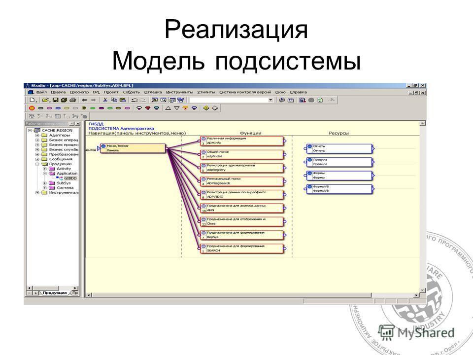 Реализация Модель подсистемы