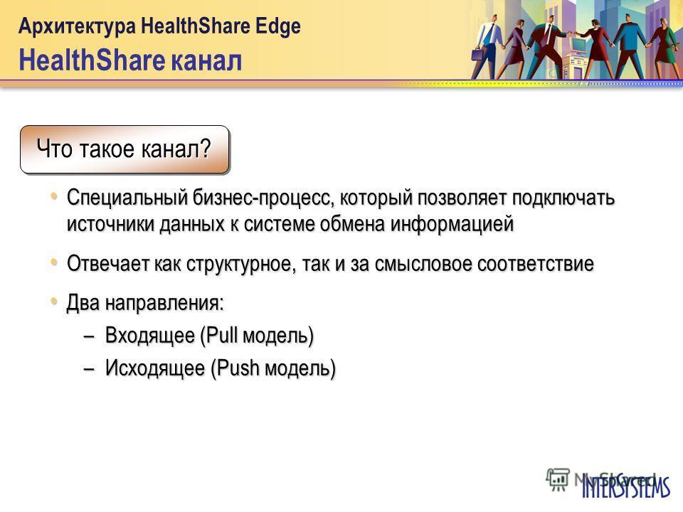 Архитектура HealthShare Edge HealthShare канал Специальный бизнес-процесс, который позволяет подключать источники данных к системе обмена информацией Специальный бизнес-процесс, который позволяет подключать источники данных к системе обмена информаци
