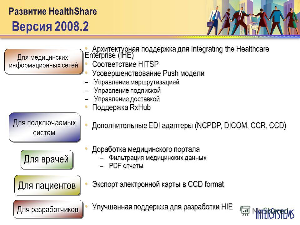 Развитие HealthShare Версия 2008.2 Архитектурная поддержка для Integrating the Healthcare Enterprise (IHE) Архитектурная поддержка для Integrating the Healthcare Enterprise (IHE) Соответствие HITSP Соответствие HITSP Усовершенствование Push модели Ус