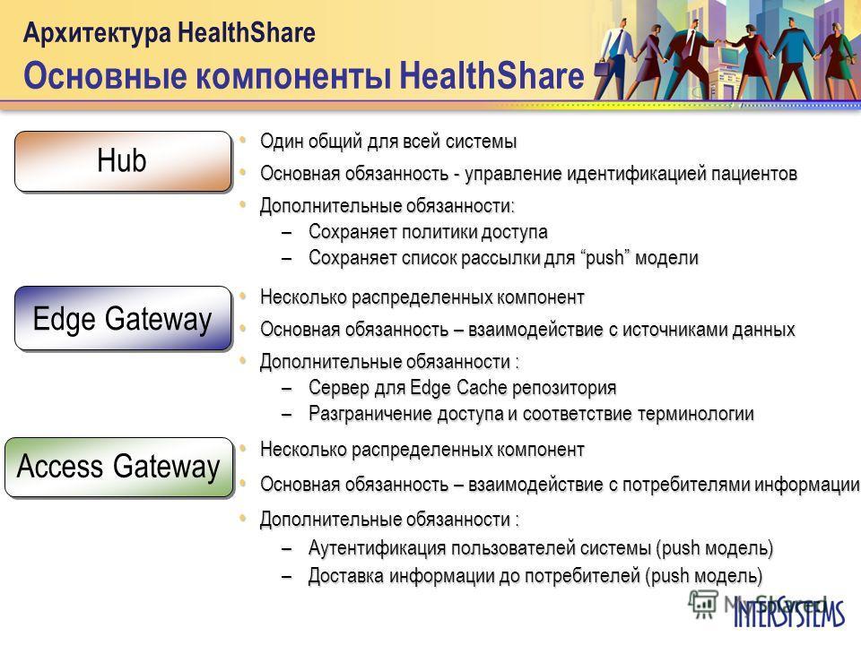 Архитектура HealthShare Основные компоненты HealthShare Один общий для всей системы Один общий для всей системы Основная обязанность - управление идентификацией пациентов Основная обязанность - управление идентификацией пациентов Дополнительные обяза