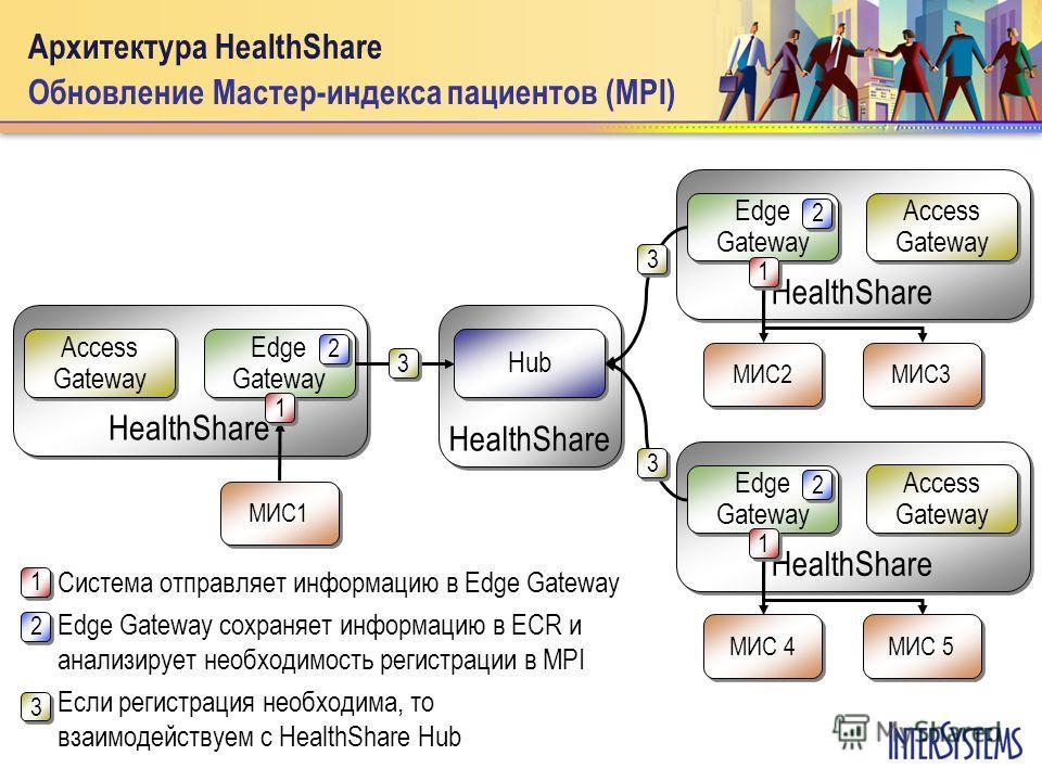 HealthShare Hub HealthShare Edge Gateway Edge Gateway МИС1 МИС1 Архитектура HealthShare Обновление Мастер-индекса пациентов (MPI) Access Gateway Access Gateway HealthShare Edge Gateway Edge Gateway Access Gateway Access Gateway МИС2 МИС2 МИС3 МИС3 He